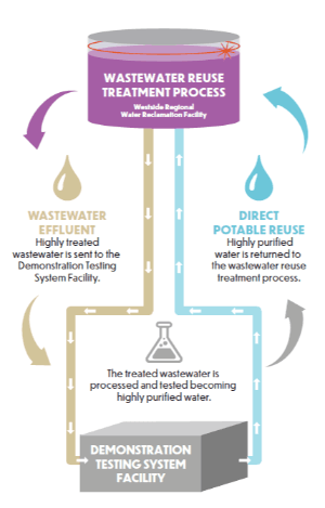 Web_Wastewater reuse treatment process_Oct 27 2020